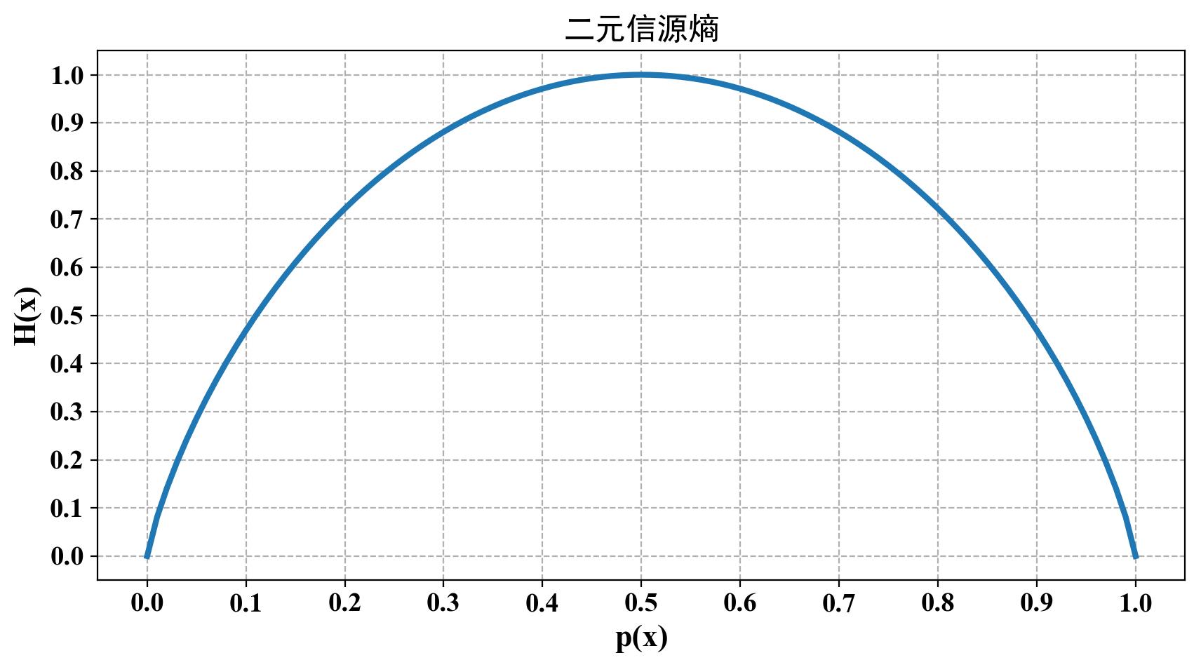 二元信源熵函数